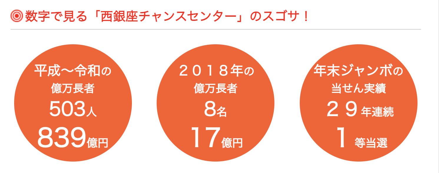 西銀座チャンスセンターの当選者率
