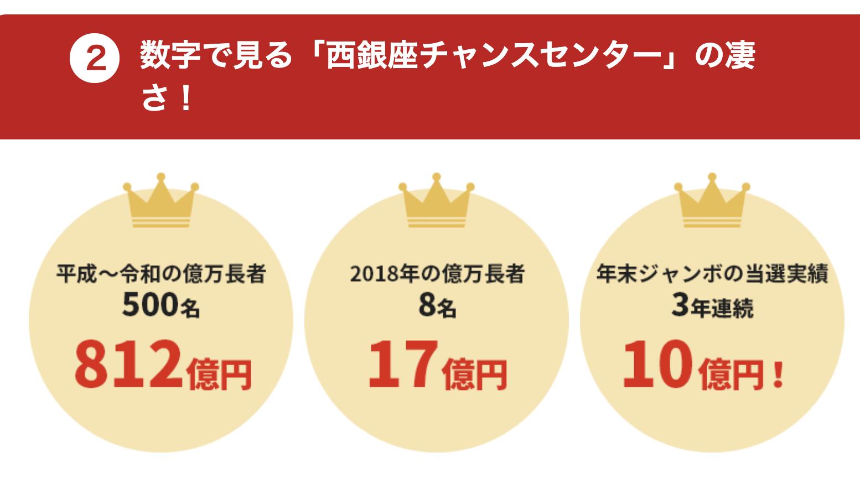 西銀座チャンスセンターの当選率