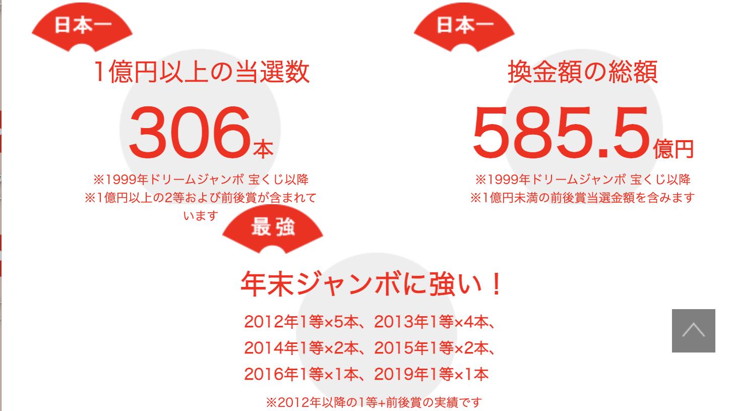 大阪駅前第4ビル宝くじの実績